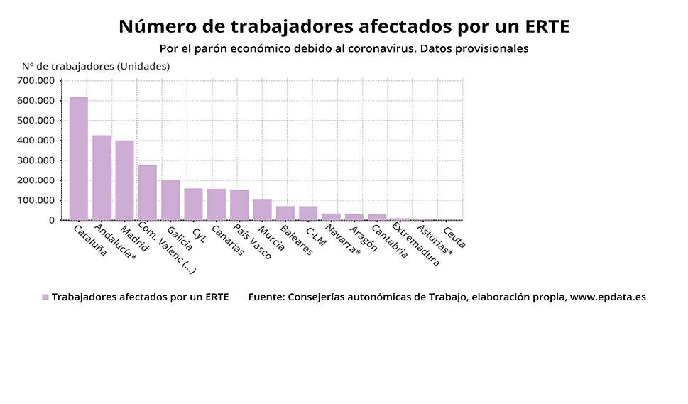 Más de 10.500 trabajadores afectados por un ERTE en Extremadura