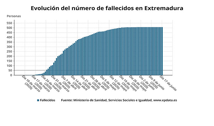 Dos nuevos positivos en Extremadura por COVID-19 en otra jornada sin víctimas mortales