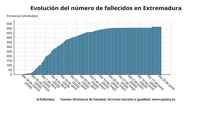 Extremadura notifica siete nuevos positivos por coronavirus