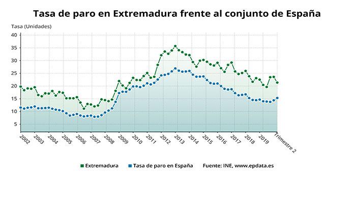 El paro baja en Extremadura en 15.000 personas en el segundo trimestre