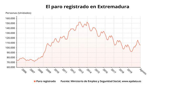 El paro en agosto baja en Extremadura en 548 personas