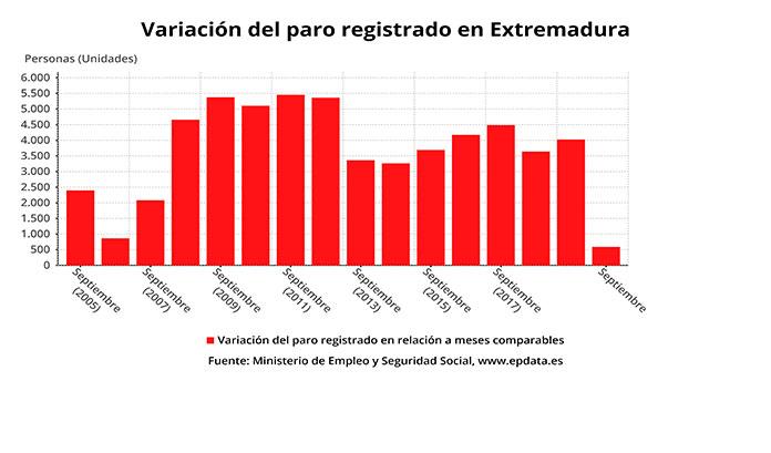 El paro sube en 590 personas en Extremadura en septiembre
