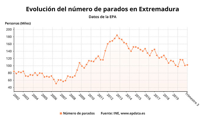 Sube el paro en Extremadura en 1.200 personas durante el tercer trimestre del año