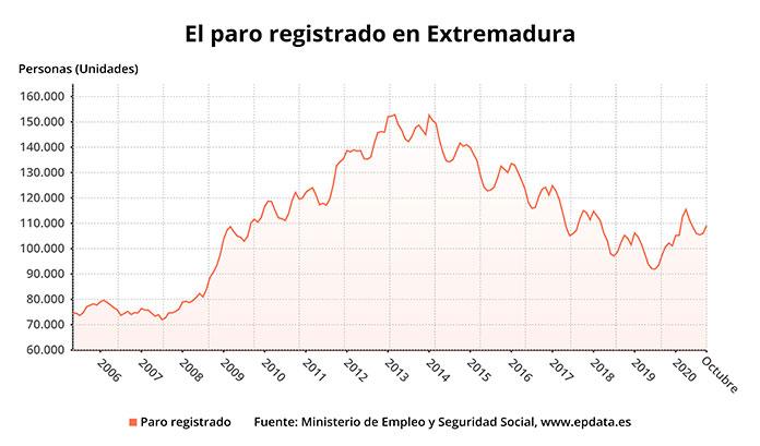 El paro sube en Extremadura con 3.039 personas desempleadas más