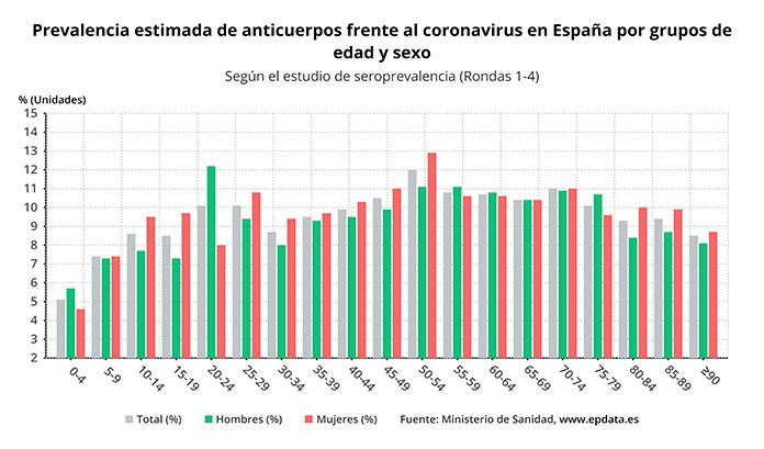 El 8% de los extremeños ha pasado el Covid-19, según el Estudio de Seroprevalencia