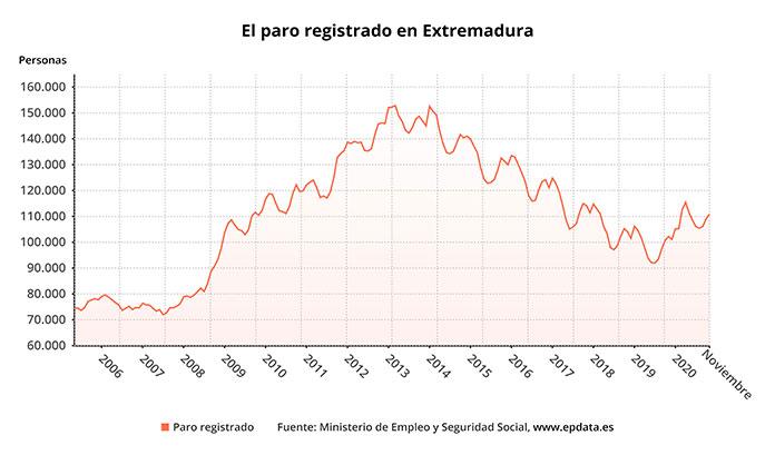 Sube el paro en Extremadura en 1.737 durante el mes de noviembre