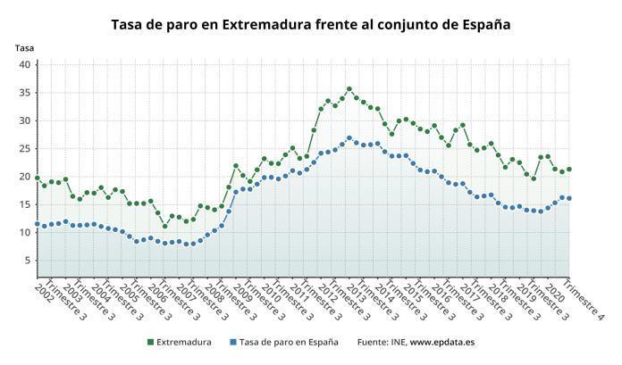 El paro baja en Extremadura en 12.200 personas