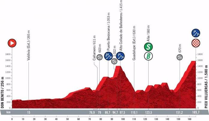 Perfil de la etapa 13 de La Vuelta 2021, con salida en Don Benito y finalizada en Pico Villuercas, una de las más duras de la segunda semana