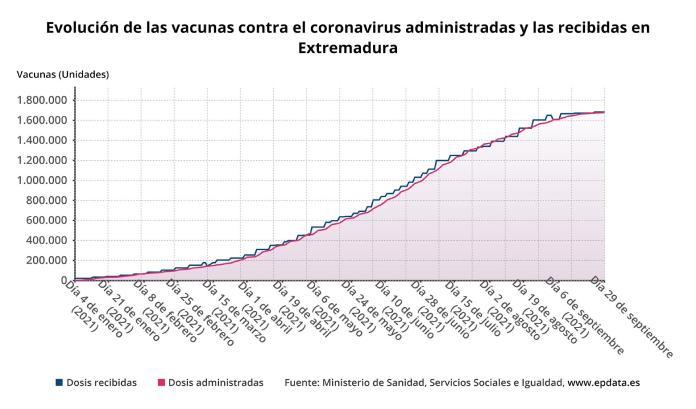 Extremadura ha inoculado más de 1,67 millones de dosis de vacunas contra la Covid-19